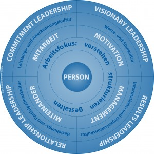 Existenzielle Führung nach Dorra / Märtin © Dt. Empowerment-Institut