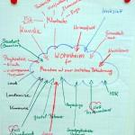 AWO Bundesakademie: Weiterbildung zur Sozialwirtin/zum Sozialwirt