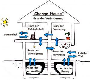 Haus der Veränderung, nach Claes Jannsen