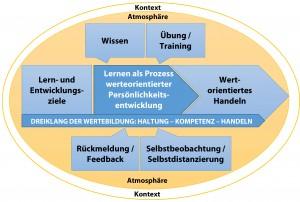 Lehrprinzipien © Deutsches Empowerment-Institut
